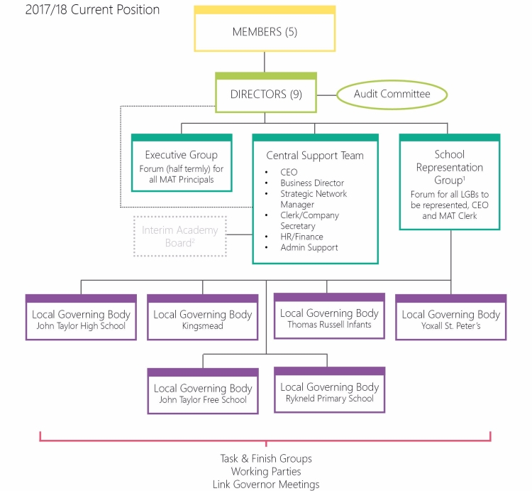 MATStructure2017-18