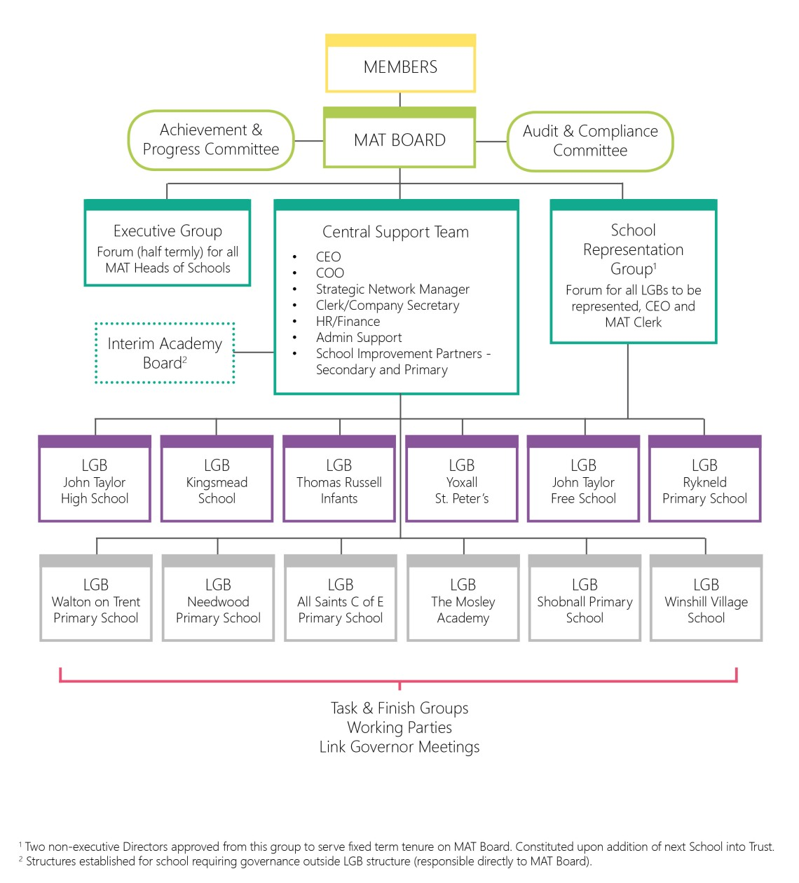 2017-18 Current MAT Organisation Structure CROPPED.jpg